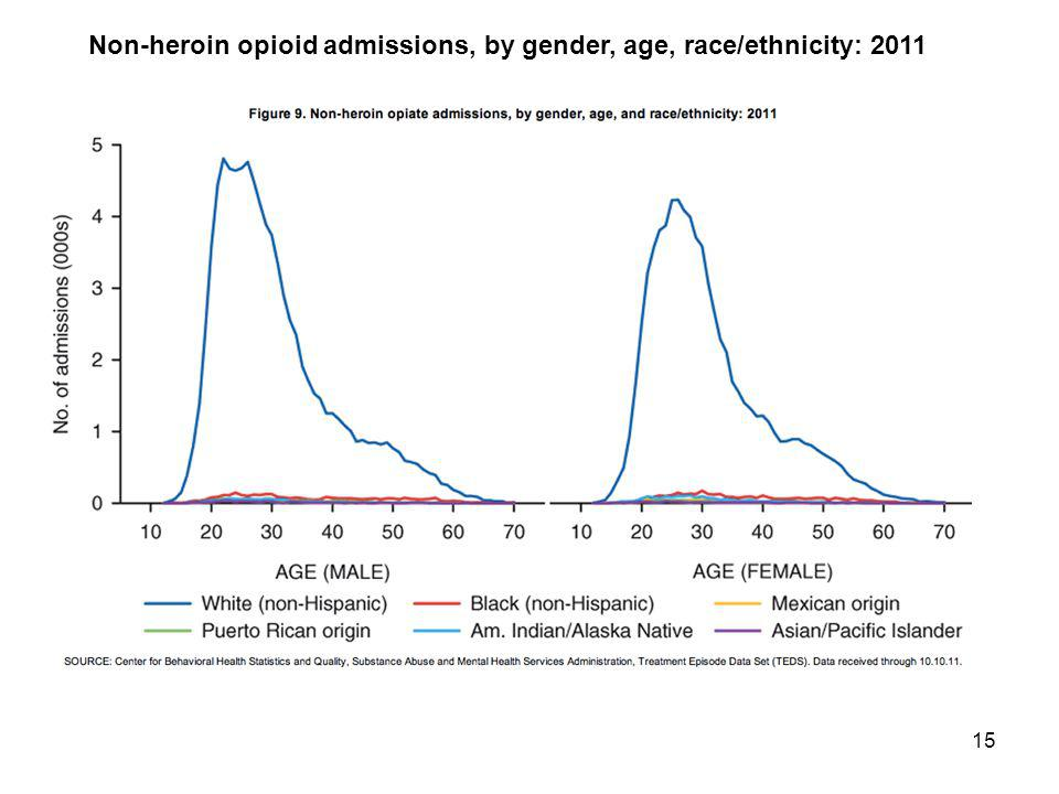 15 Non-heroin opioid admissions, by gender, age, race/ethnicity: 2011