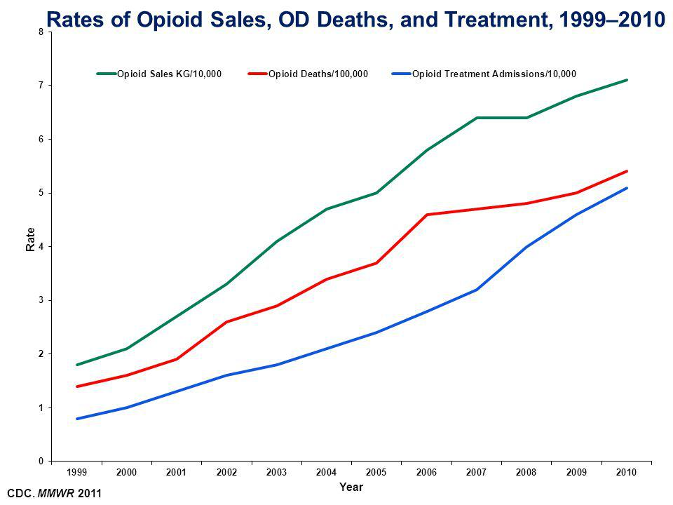 Rates of Opioid Sales, OD Deaths, and Treatment, 1999–2010 CDC. MMWR 2011