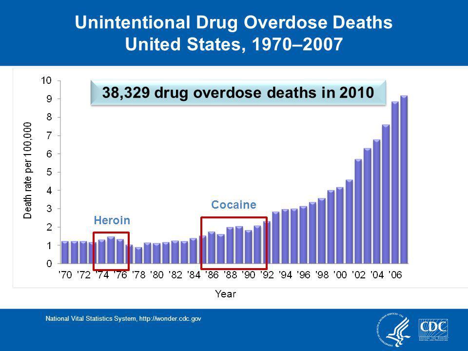 Heroin Cocaine 38,329 drug overdose deaths in 2010 Unintentional Drug Overdose Deaths United States, 1970–2007 National Vital Statistics System, http: