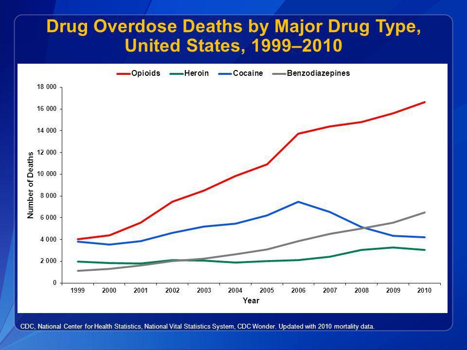 Drug Overdose Deaths by Major Drug Type, United States, 1999–2010 CDC, National Center for Health Statistics, National Vital Statistics System, CDC Wo