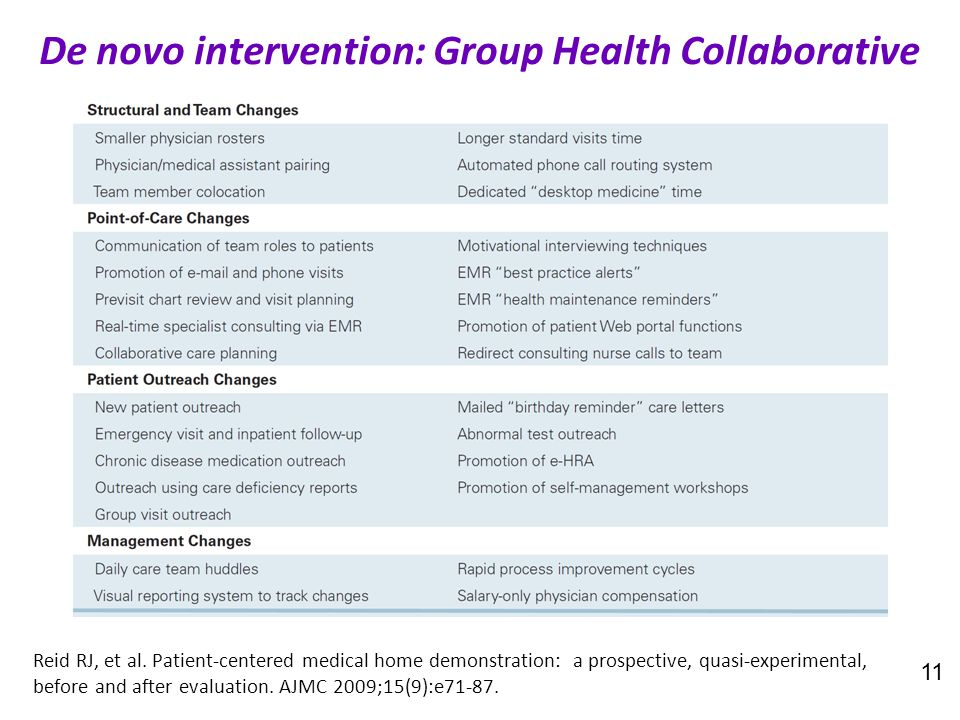 11 De novo intervention: Group Health Collaborative Reid RJ, et al. Patient-centered medical home demonstration: a prospective, quasi-experimental, be
