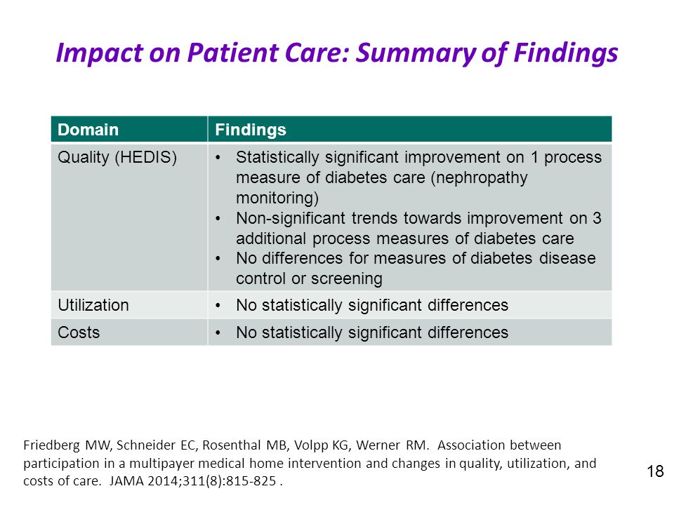 18 Impact on Patient Care: Summary of Findings DomainFindings Quality (HEDIS)Statistically significant improvement on 1 process measure of diabetes ca