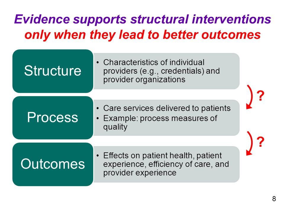 Characteristics of individual providers (e.g., credentials) and provider organizations Structure Care services delivered to patients Example: process
