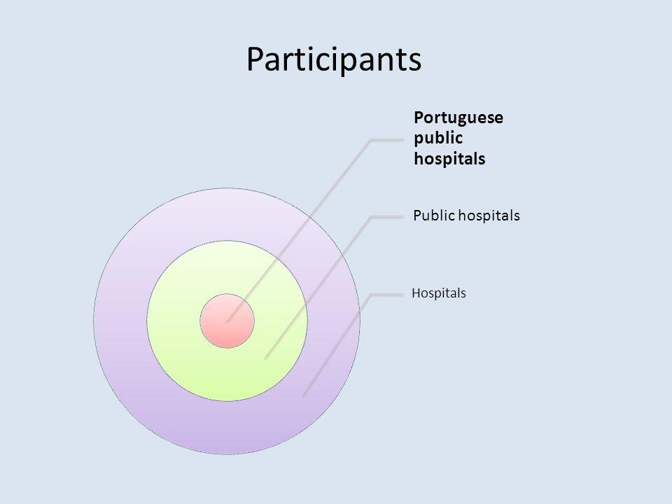 Participants Portuguese public hospitals Public hospitals Hospitals