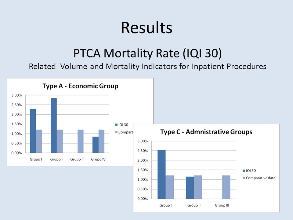 Results PTCA Mortality Rate (IQI 30) Related Volume and Mortality Indicators for Inpatient Procedures