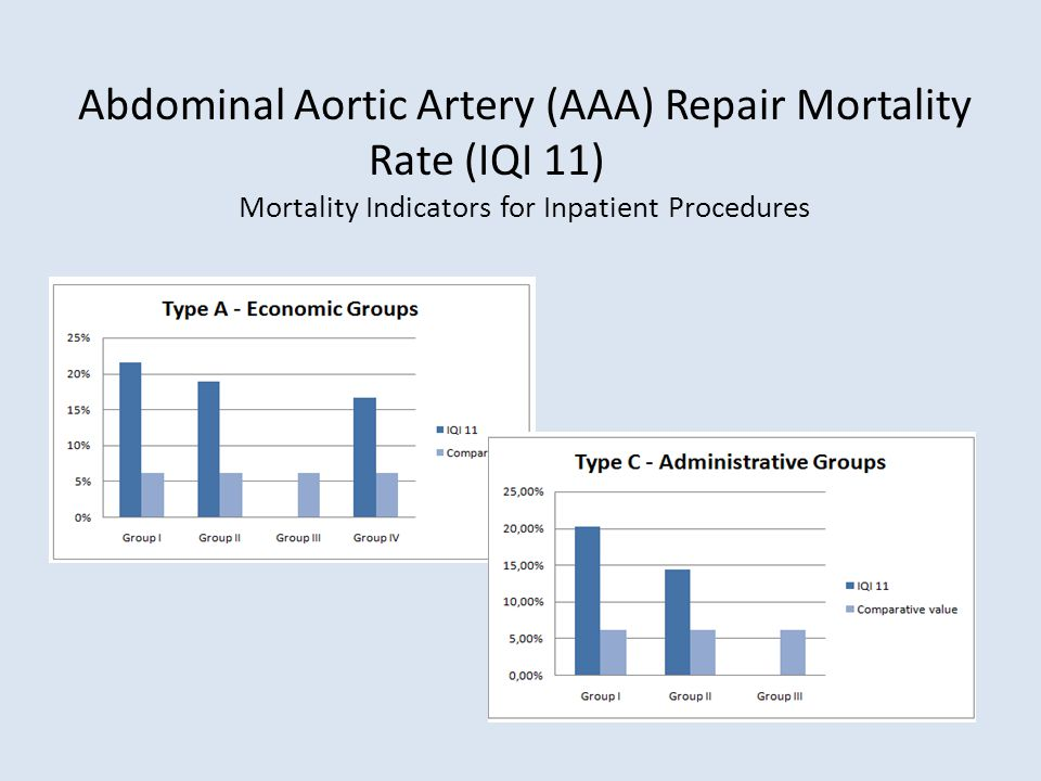 Abdominal Aortic Artery (AAA) Repair Mortality Rate (IQI 11) Mortality Indicators for Inpatient Procedures