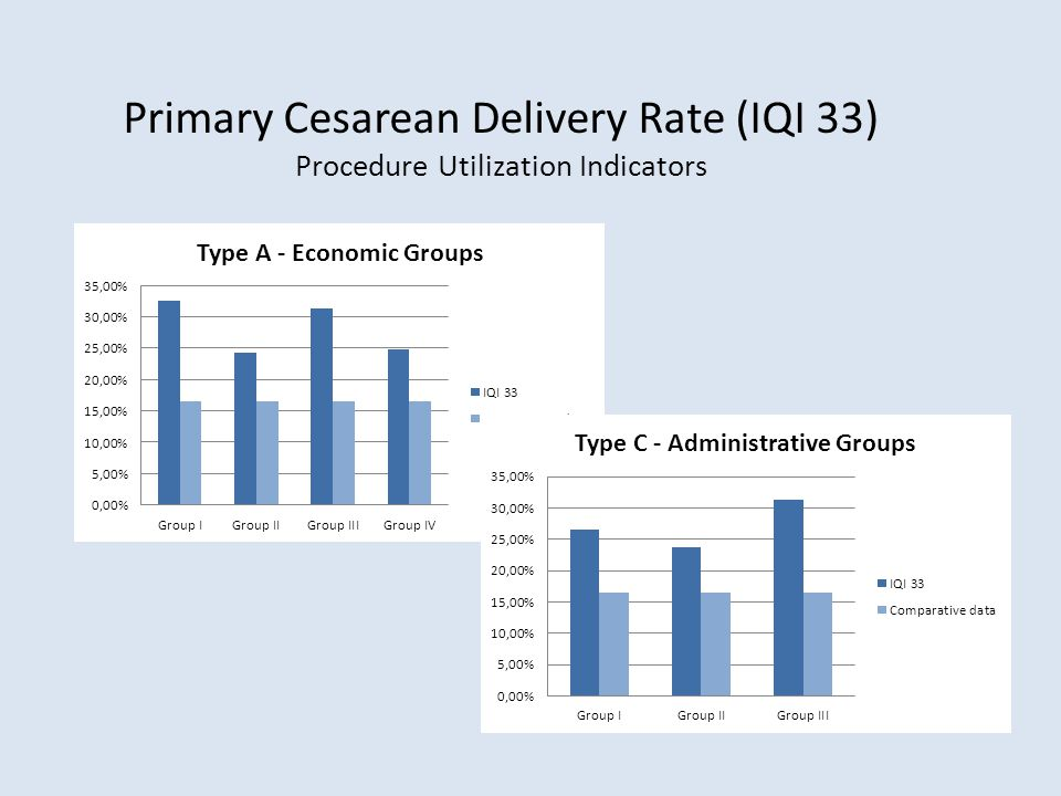 Primary Cesarean Delivery Rate (IQI 33) Procedure Utilization Indicators