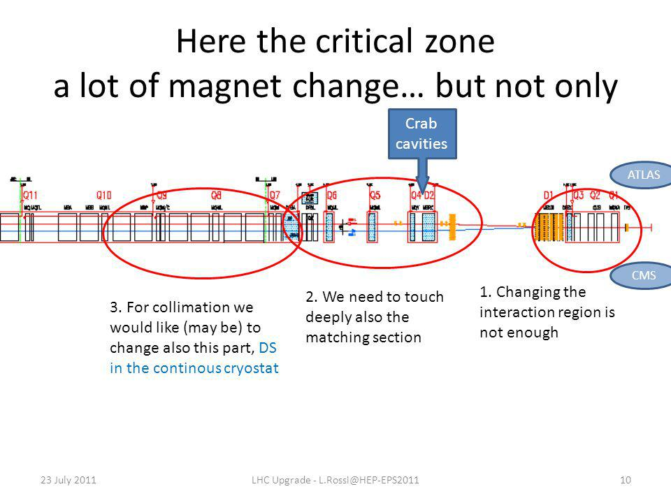 Here the critical zone a lot of magnet change… but not only 23 July 2011LHC Upgrade - L.Rossi@HEP-EPS201110 ATLAS 1. Changing the interaction region i