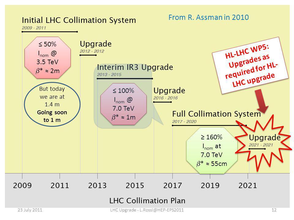 ≤ 50% I nom @ 3.5 TeV  * ≈ 2m ≤ 50% I nom @ 3.5 TeV  * ≈ 2m 23 July 2011LHC Upgrade - L.Rossi@HEP-EPS2011 ≤ 100% I nom @ 7.0 TeV  * ≈ 1m ≤ 100% I n