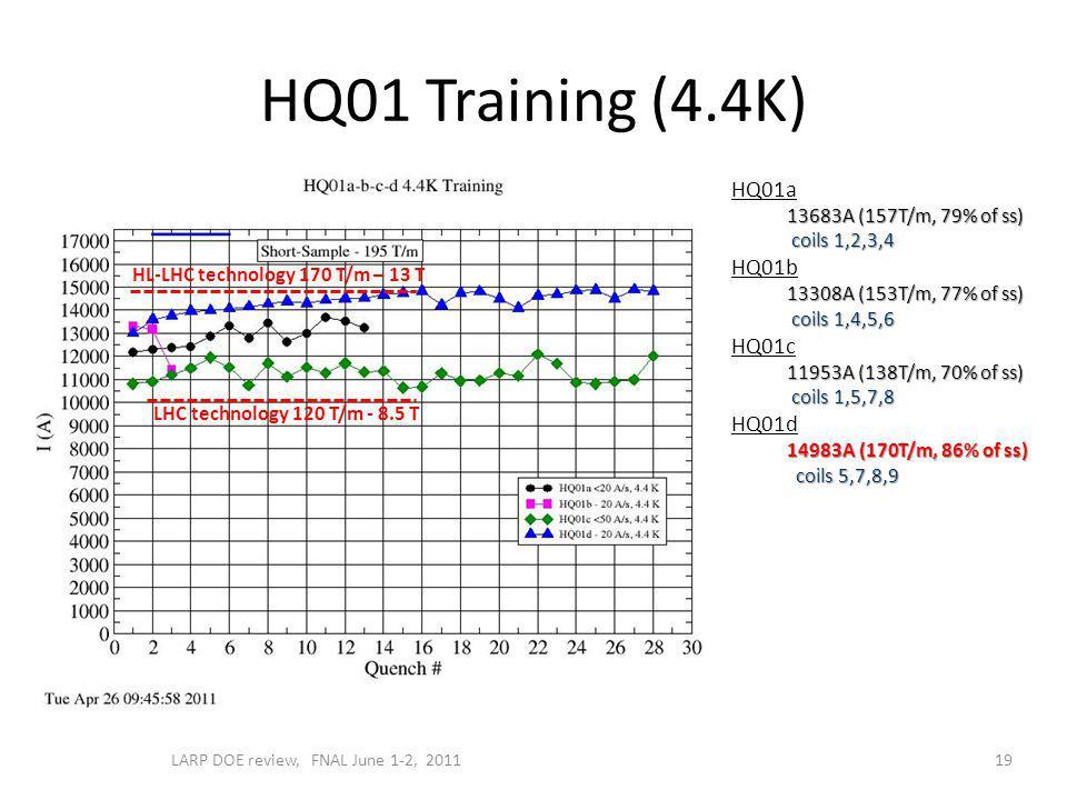 HQ01 Training (4.4K) 19 HQ01a 13683A (157T/m, 79% of ss) coils 1,2,3,4 coils 1,2,3,4 HQ01b 13308A (153T/m, 77% of ss) coils 1,4,5,6 coils 1,4,5,6 HQ01