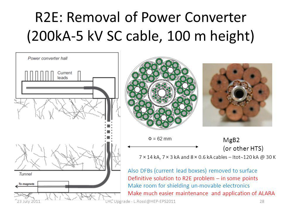 R2E: Removal of Power Converter (200kA-5 kV SC cable, 100 m height) 23 July 2011LHC Upgrade - L.Rossi@HEP-EPS201128 Φ = 62 mm 7 × 14 kA, 7 × 3 kA and 8 × 0.6 kA cables – Itot  120 kA @ 30 K MgB2 (or other HTS) Also DFBs (current lead boxses) removed to surface Definitive solution to R2E problem – in some points Make room for shielding un-movable electronics Make much easier maintenance and application of ALARA