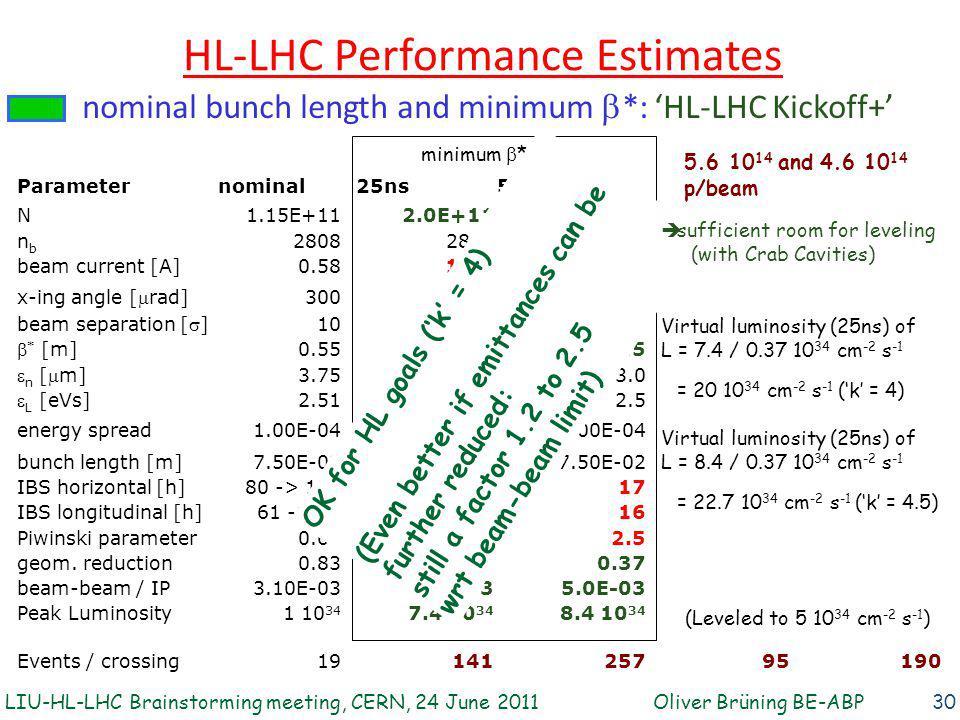 HL-LHC Performance Estimates 30 Parameternominal 25ns50ns N1.15E+112.0E+113.3E+11 nbnb 2808 1404 beam current [A]0.581.020.84 x-ing angle [  rad] 300