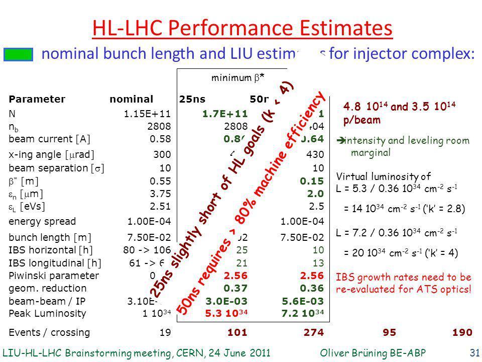 HL-LHC Performance Estimates 31 Parameternominal 25ns50ns N1.15E+111.7E+112.5E+11 nbnb 2808 1404 beam current [A]0.580.860.64 x-ing angle [  rad] 300