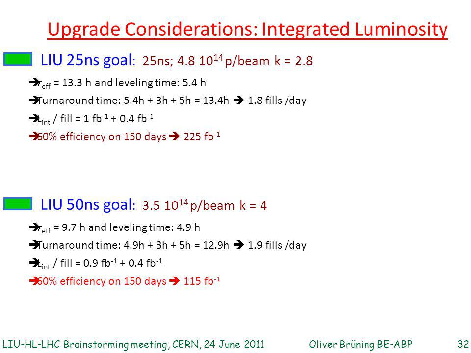 LIU 25ns goal : 25ns; 4.8 10 14 p/beam k = 2.8 Upgrade Considerations: Integrated Luminosity   eff = 13.3 h and leveling time: 5.4 h  Turnaround time: 5.4h + 3h + 5h = 13.4h  1.8 fills /day  L int / fill = 1 fb -1 + 0.4 fb -1  60% efficiency on 150 days  225 fb -1 Oliver Brüning BE-ABP 32LIU-HL-LHC Brainstorming meeting, CERN, 24 June 2011 LIU 50ns goal : 3.5 10 14 p/beam k = 4   eff = 9.7 h and leveling time: 4.9 h  Turnaround time: 4.9h + 3h + 5h = 12.9h  1.9 fills /day  L int / fill = 0.9 fb -1 + 0.4 fb -1  60% efficiency on 150 days  115 fb -1