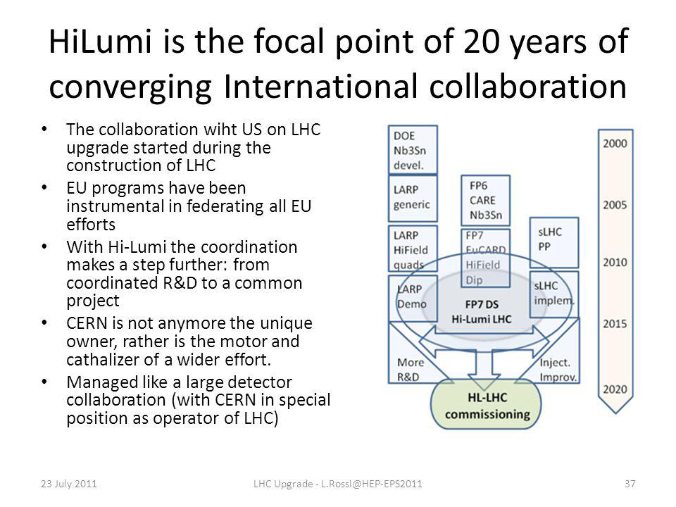 HiLumi is the focal point of 20 years of converging International collaboration The collaboration wiht US on LHC upgrade started during the construction of LHC EU programs have been instrumental in federating all EU efforts With Hi-Lumi the coordination makes a step further: from coordinated R&D to a common project CERN is not anymore the unique owner, rather is the motor and cathalizer of a wider effort.