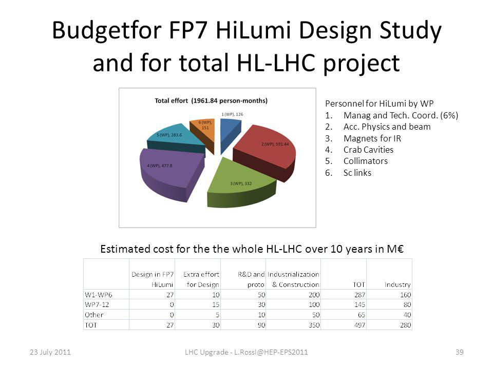 Budgetfor FP7 HiLumi Design Study and for total HL-LHC project 23 July 2011LHC Upgrade - L.Rossi@HEP-EPS201139 Personnel for HiLumi by WP 1.Manag and Tech.