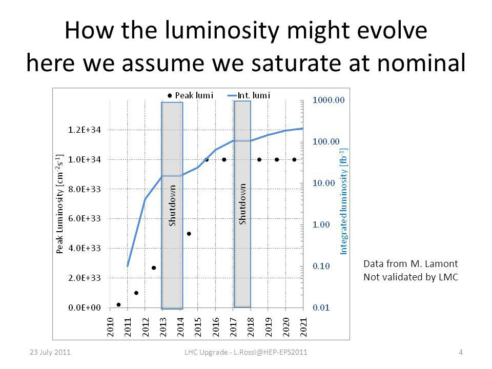 How the luminosity might evolve here we assume we saturate at nominal 23 July 2011LHC Upgrade - L.Rossi@HEP-EPS20114 Data from M.