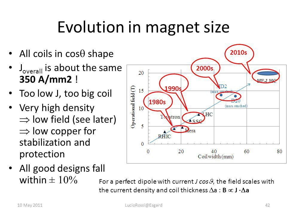 Evolution in magnet size 1980s 1990s 2000s 2010s 10 May 201142LucioRossi@Esgard All coils in cos  shape J overall is about the same 350 A/mm2 .