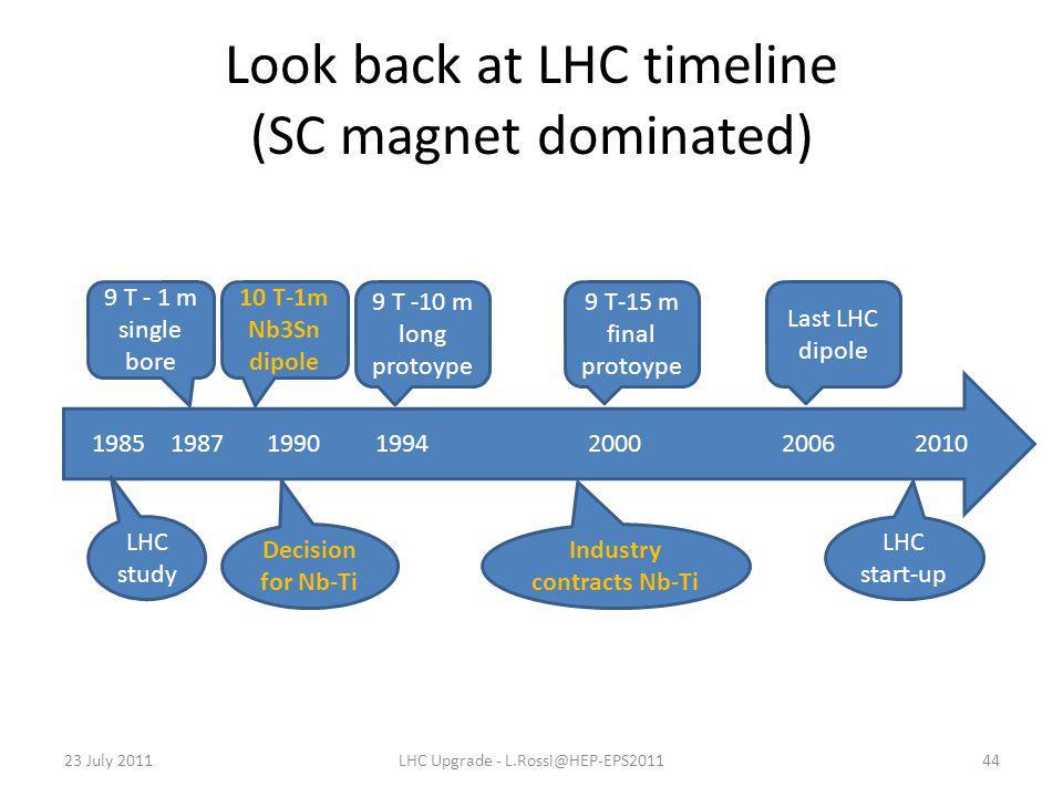 Look back at LHC timeline (SC magnet dominated) 23 July 2011LHC Upgrade - L.Rossi@HEP-EPS201144 1985 1987 1990 1994 2000 2006 2010 9 T - 1 m single bo