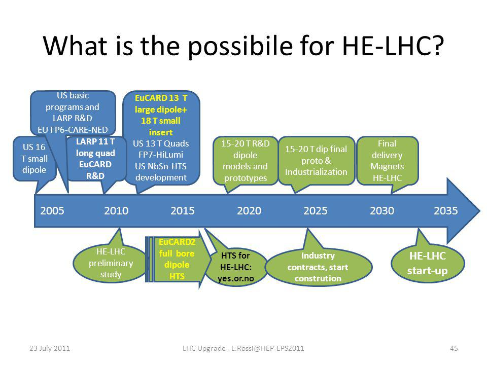 What is the possibile for HE-LHC? 23 July 2011LHC Upgrade - L.Rossi@HEP-EPS201145 2005 2010 2015 2020 2025 2030 2035 US 16 T small dipole EuCARD 13 T