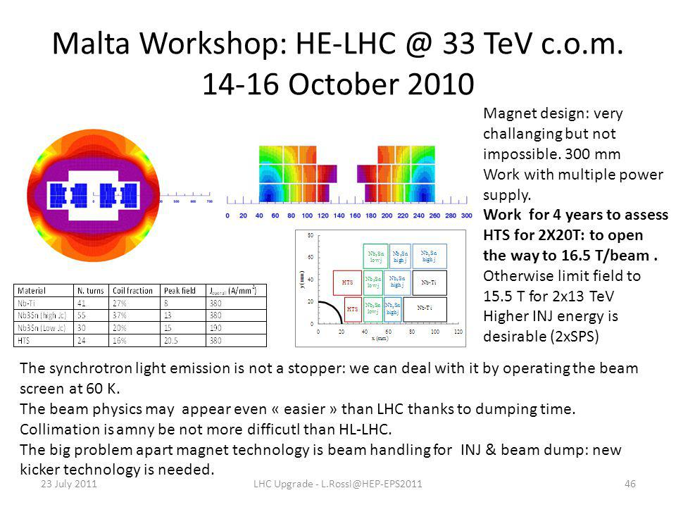 Malta Workshop: HE-LHC @ 33 TeV c.o.m.
