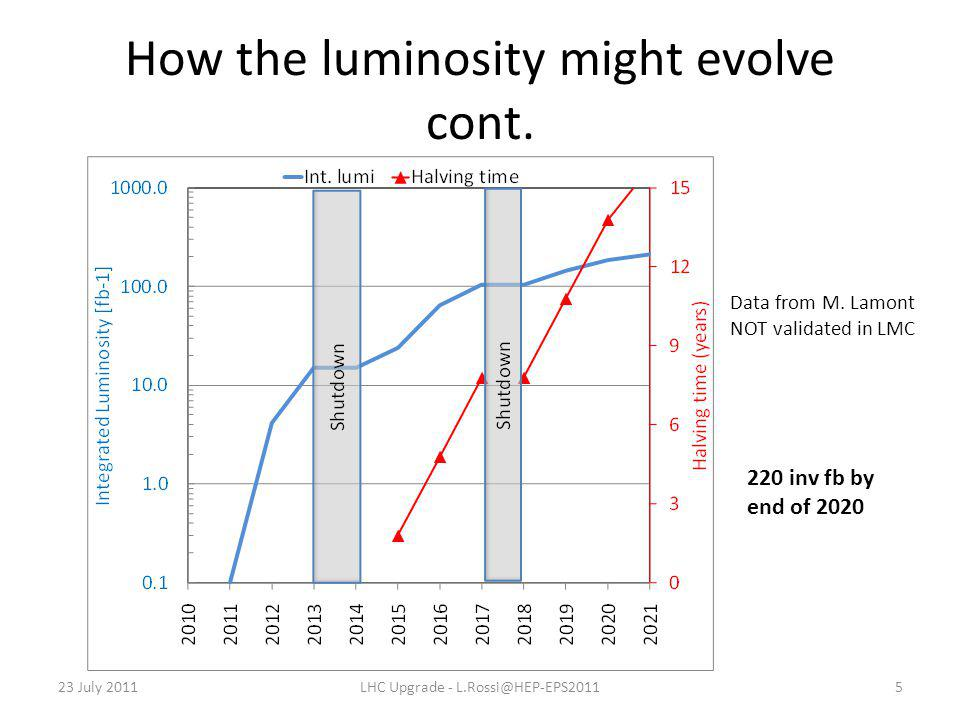 23 July 2011LHC Upgrade - L.Rossi@HEP-EPS20115 Data from M. Lamont NOT validated in LMC How the luminosity might evolve cont. 220 inv fb by end of 202