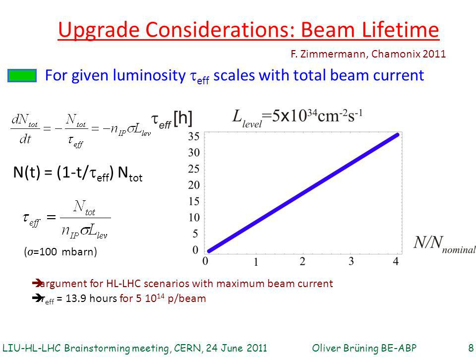 For given luminosity  eff scales with total beam current (  =100 mbarn) Upgrade Considerations: Beam Lifetime F. Zimmermann, Chamonix 2011  argumen