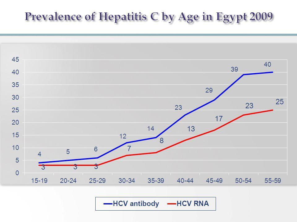 Prevalence of Hepatitis C, Egypt 2008