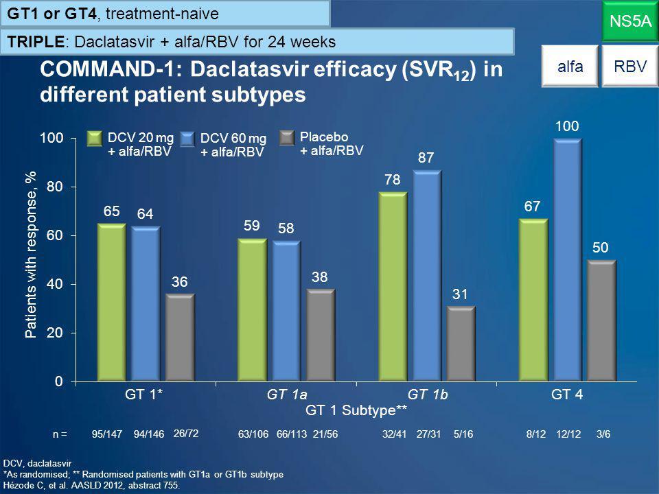 PILLAR and ASPIRE: Efficacy of simeprevir and alfa/RBV NS3/4A alfaRBV GT1, treatment-naive or experienced TRIPLE: Simeprevir (TMC-435) + alfa/RBV for 12, 24 or 48 weeks PILLAR: treatment-naiveASPIRE: treatment-experienced 14/ 29 24/ 39 145/ 99 15/ 66 1/13 0/10 Metavir score Poordad F, et al.