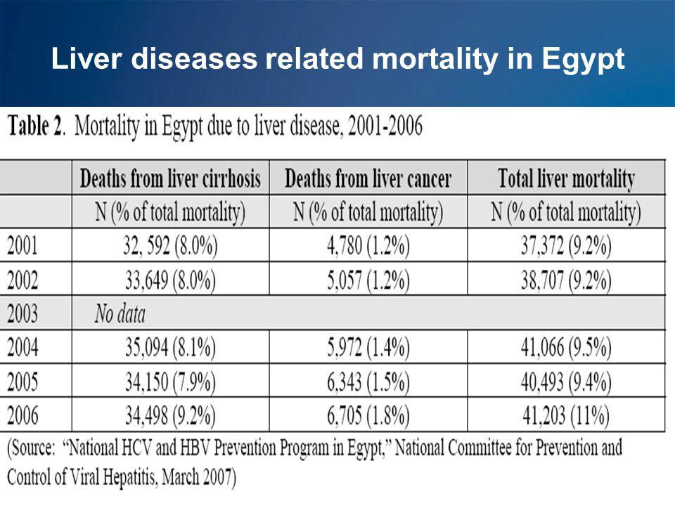 HCV burden in Egypt Guerra et al., J Viral Hepatitis, 2011 Breban et al., J Viral Hepatitis, 2012 HCV Ab prevalence: 14.7% Overall HCV viremia: 9.94% 8 million Ch HCV  Estimated 150 000 new infections per year HCV prevalence in 15-59 years old, DHS Egypt, 2008 (n=11,126)