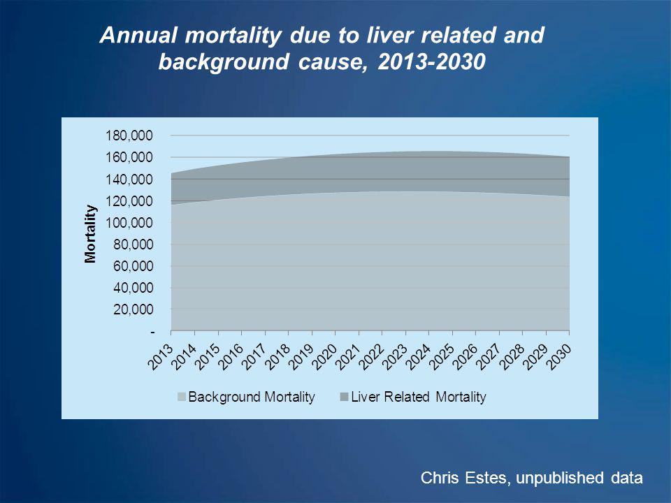 Age and gender distribution of anti-HCV prevalence, Egypt,2008 Chris Estes, unpublished data
