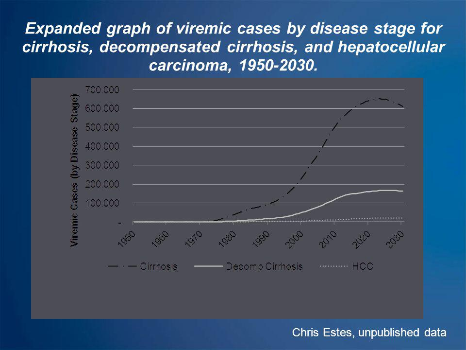 Annual mortality due to liver related and background cause, 2013-2030 Chris Estes, unpublished data