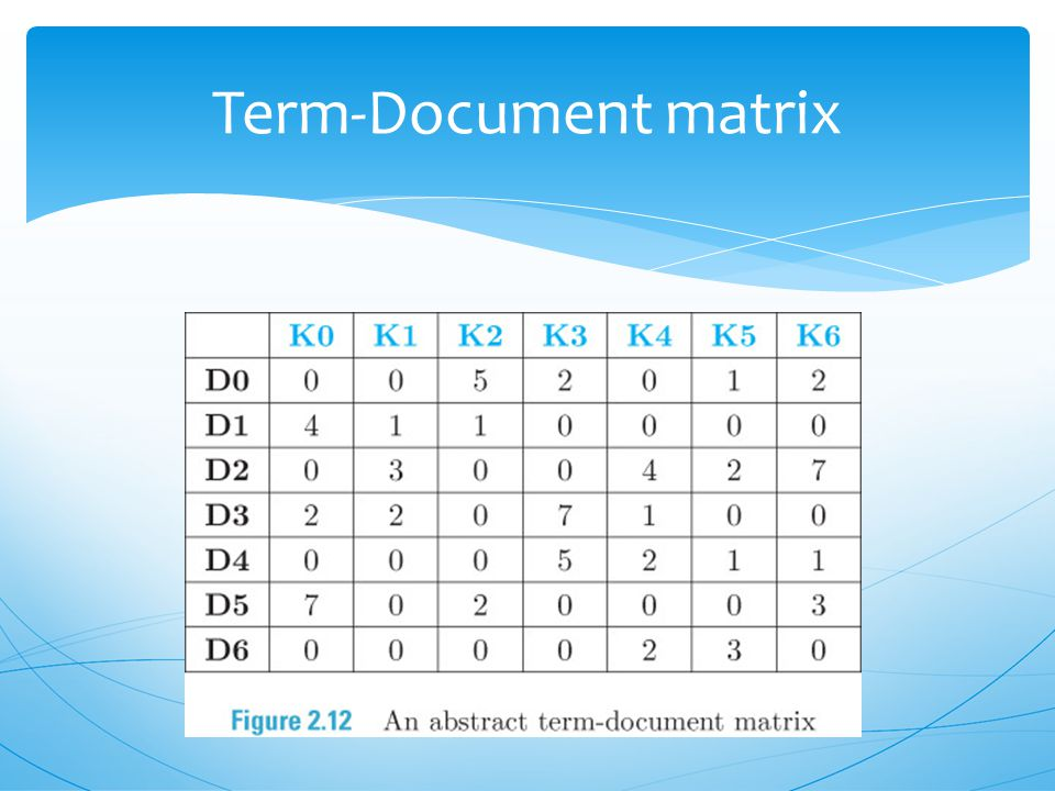  Term-document matrix (TDM) is a two-dimensional representation of a document collection.