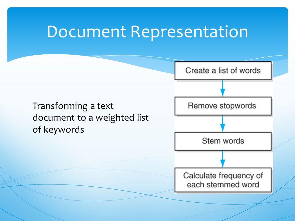 Document representationQuery representationRank the documentsEvaluation of the quality of retrieval Information Retrieval Components