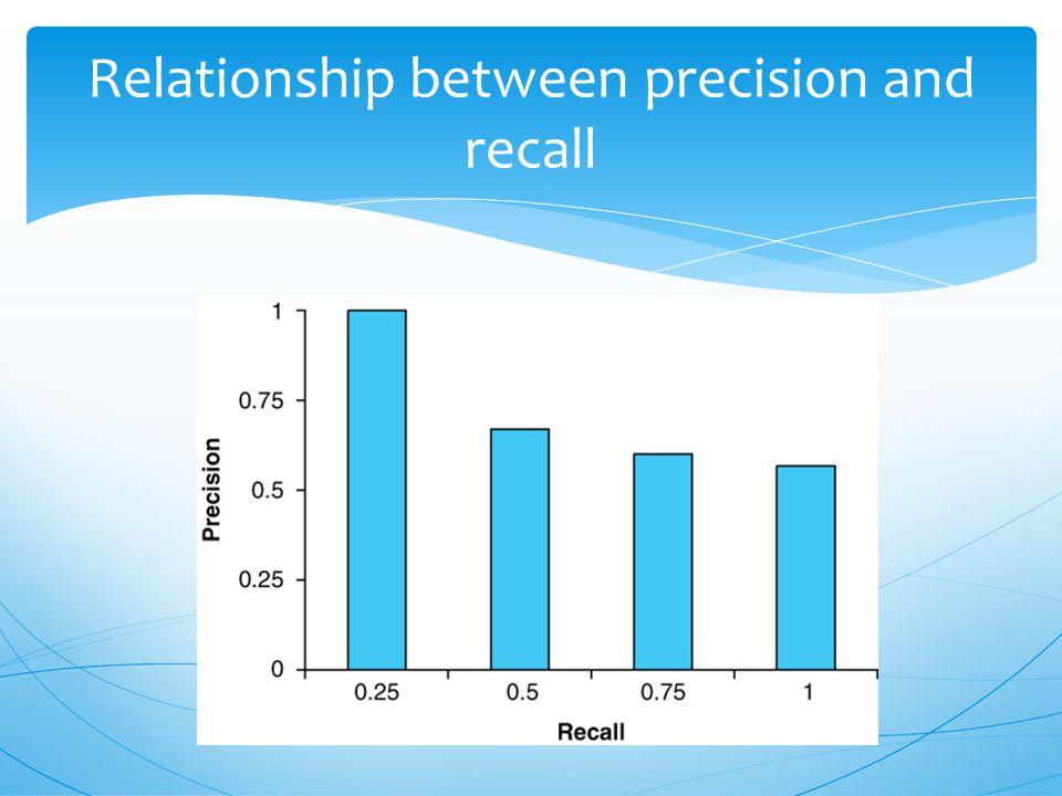  Three retrieved document was arbitrary Average Precision