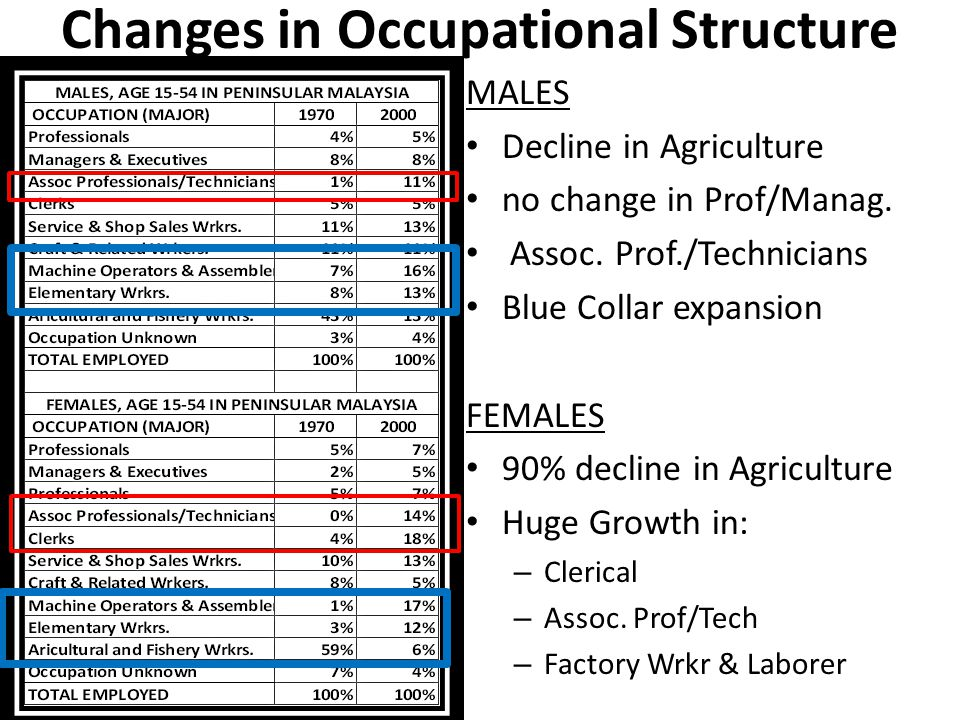 Changes in Occupational Structure MALES Decline in Agriculture no change in Prof/Manag.