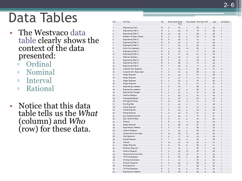 Data Tables The Westvaco data table clearly shows the context of the data presented: ▫Ordinal ▫Nominal ▫Interval ▫Rational Notice that this data table tells us the What (column) and Who (row) for these data.