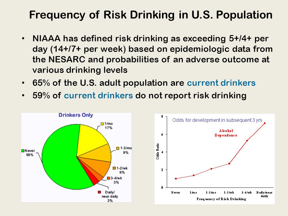 Frequency of Risk Drinking in U.S.