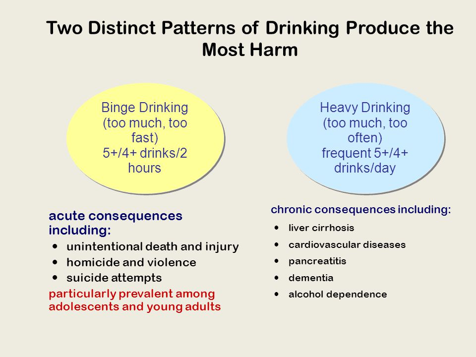 Two Distinct Patterns of Drinking Produce the Most Harm acute consequences including: unintentional death and injury homicide and violence suicide attempts particularly prevalent among adolescents and young adults chronic consequences including: liver cirrhosis cardiovascular diseases pancreatitis dementia alcohol dependence Binge Drinking (too much, too fast) 5+/4+ drinks/2 hours Binge Drinking (too much, too fast) 5+/4+ drinks/2 hours Heavy Drinking (too much, too often) frequent 5+/4+ drinks/day Heavy Drinking (too much, too often) frequent 5+/4+ drinks/day