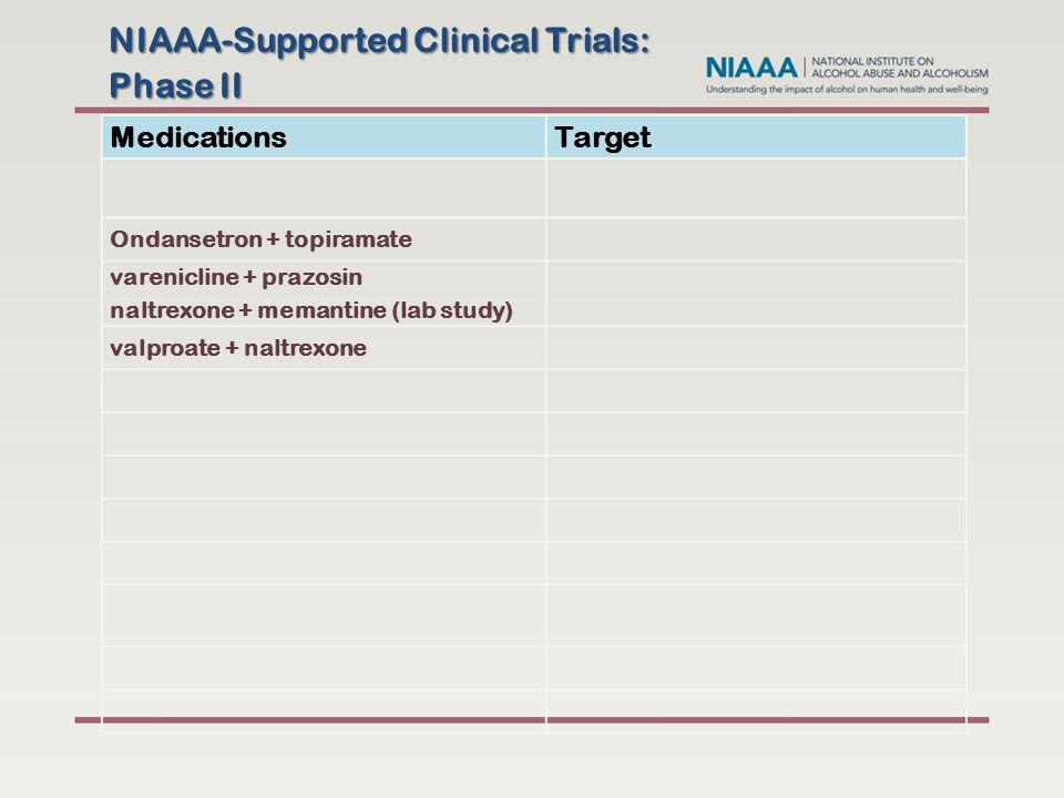 NIAAA-Supported Clinical Trials: Phase II MedicationsTarget Ondansetron + topiramate varenicline + prazosin naltrexone + memantine (lab study) valproate + naltrexone