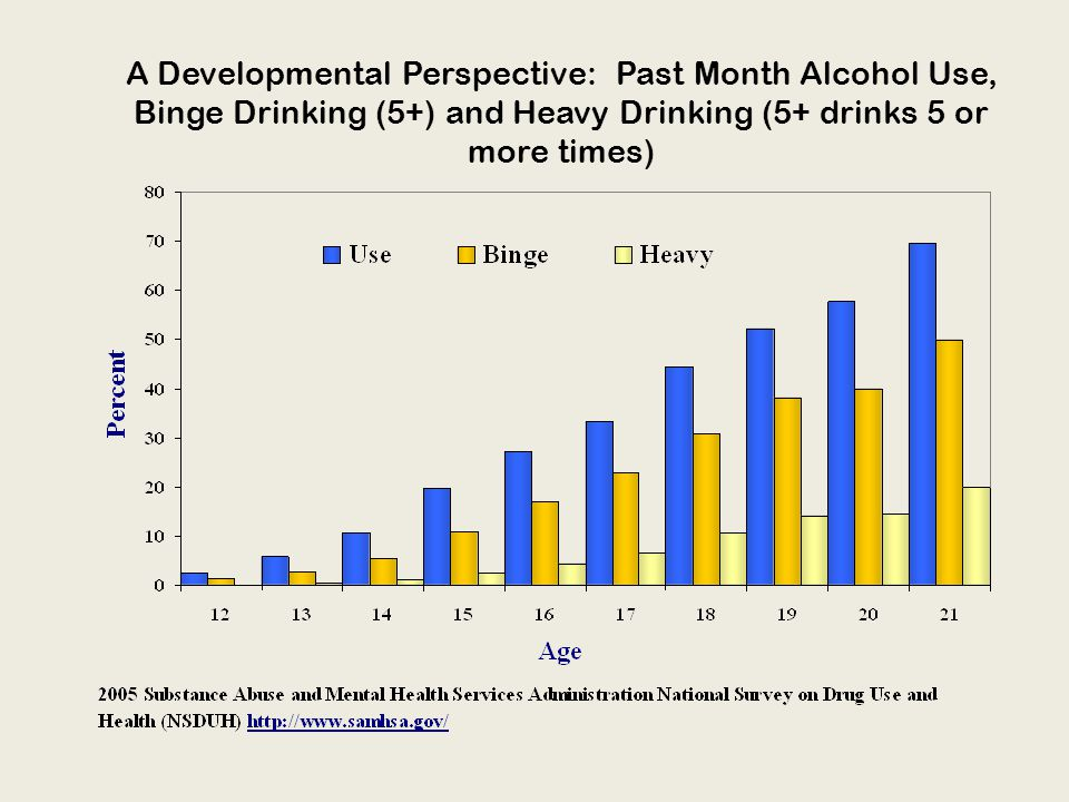 A Developmental Perspective: Past Month Alcohol Use, Binge Drinking (5+) and Heavy Drinking (5+ drinks 5 or more times)