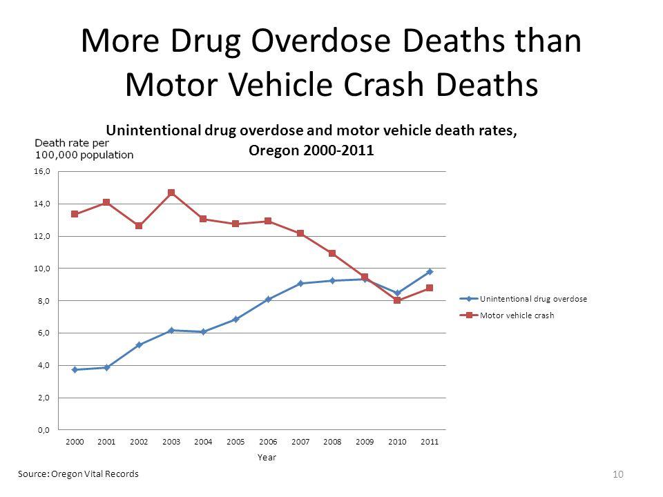 More Drug Overdose Deaths than Motor Vehicle Crash Deaths 10 Source: Oregon Vital Records Year