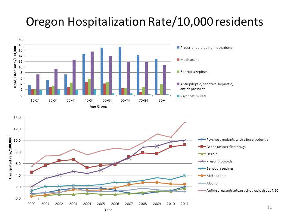 Oregon Hospitalization Rate/10,000 residents 11