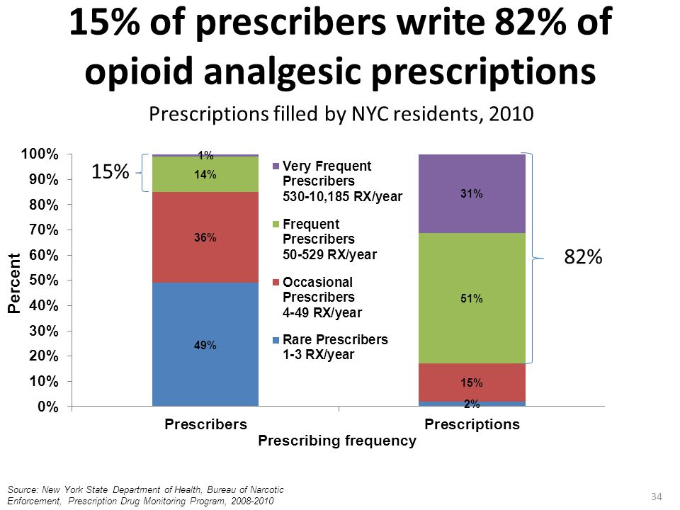 15% of prescribers write 82% of opioid analgesic prescriptions Prescriptions filled by NYC residents, 2010 15% 82% Percent Source: New York State Depa