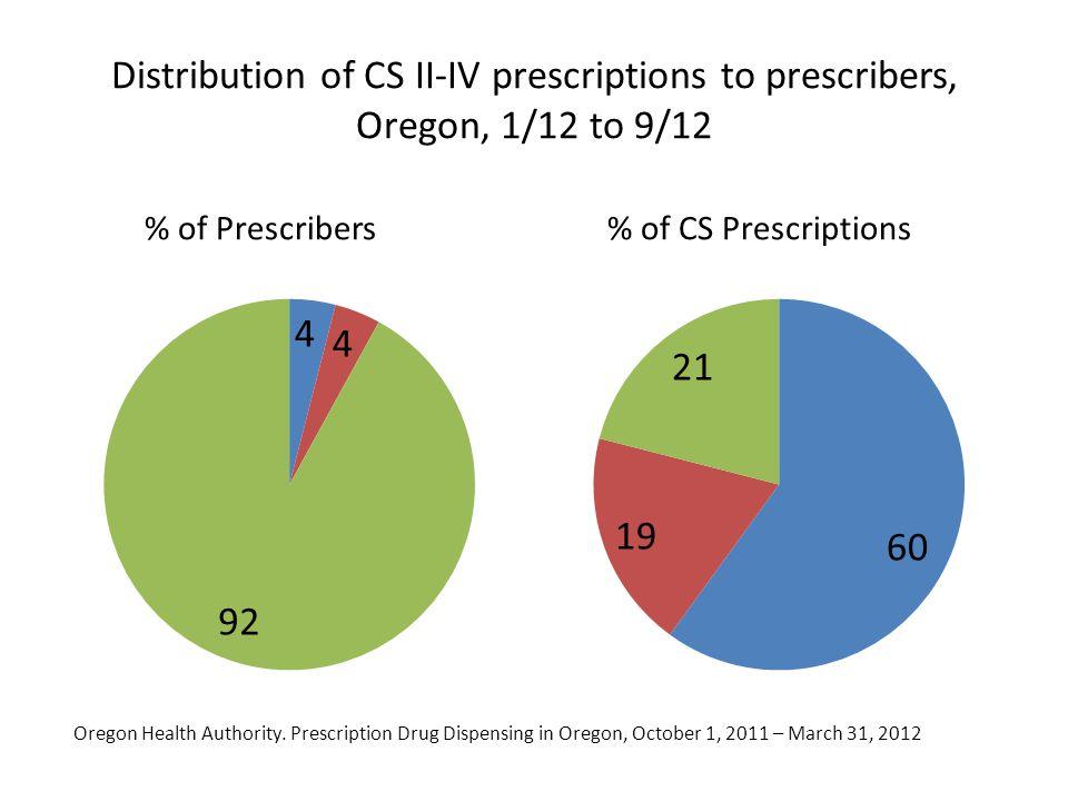 Distribution of CS II-IV prescriptions to prescribers, Oregon, 1/12 to 9/12 % of Prescribers% of CS Prescriptions Oregon Health Authority. Prescriptio