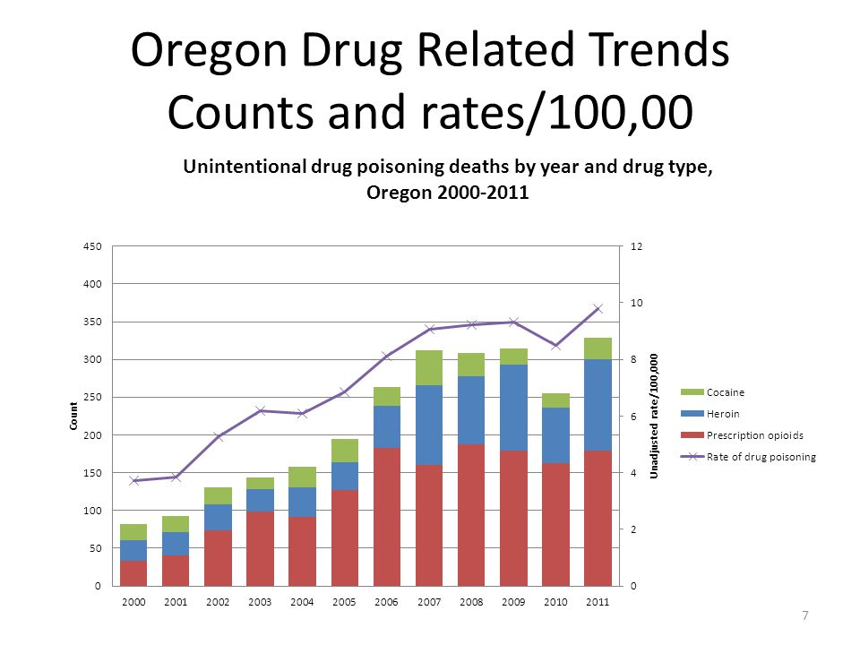 28 Number of people/1,000 residents receiving an opioid and benzodiazepine Oct 1, 2011 to March 31, 2012
