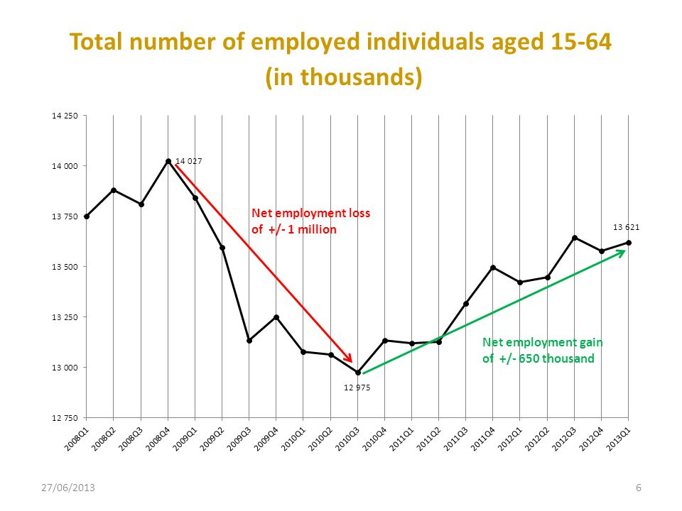 6 Total number of employed individuals aged 15-64 (in thousands) Net employment loss of +/- 1 million Net employment gain of +/- 650 thousand
