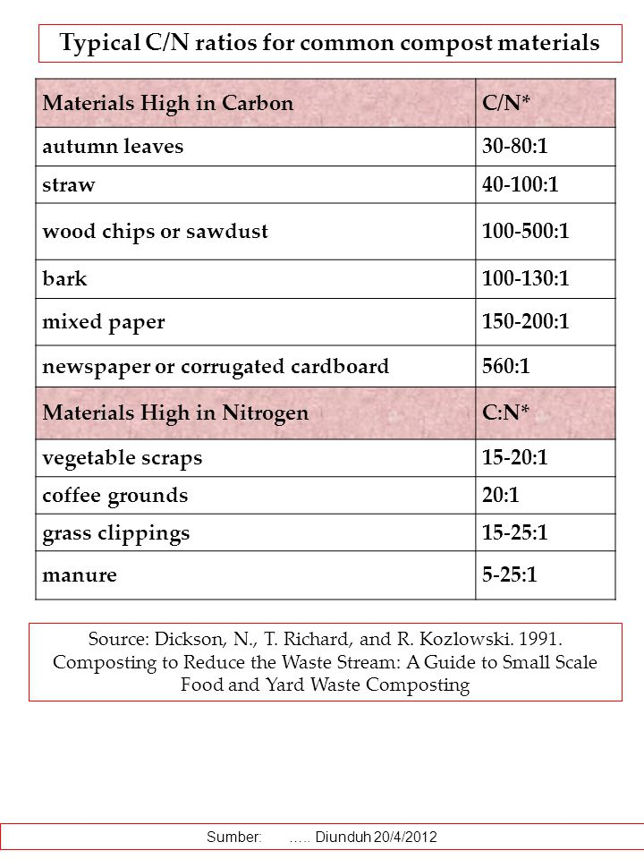 Materials High in CarbonC/N* autumn leaves30-80:1 straw40-100:1 wood chips or sawdust100-500:1 bark100-130:1 mixed paper150-200:1 newspaper or corruga