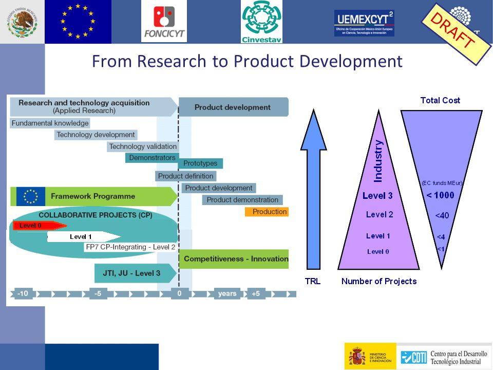 From Research to Product Development DRAFT