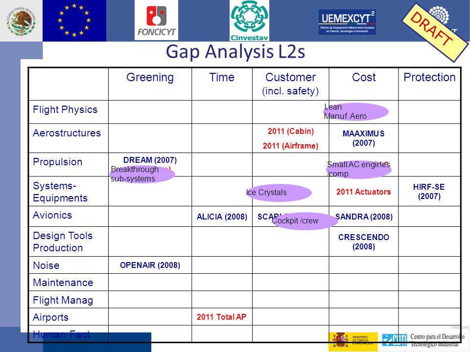 Gap Analysis L2s GreeningTimeCustomer (incl.